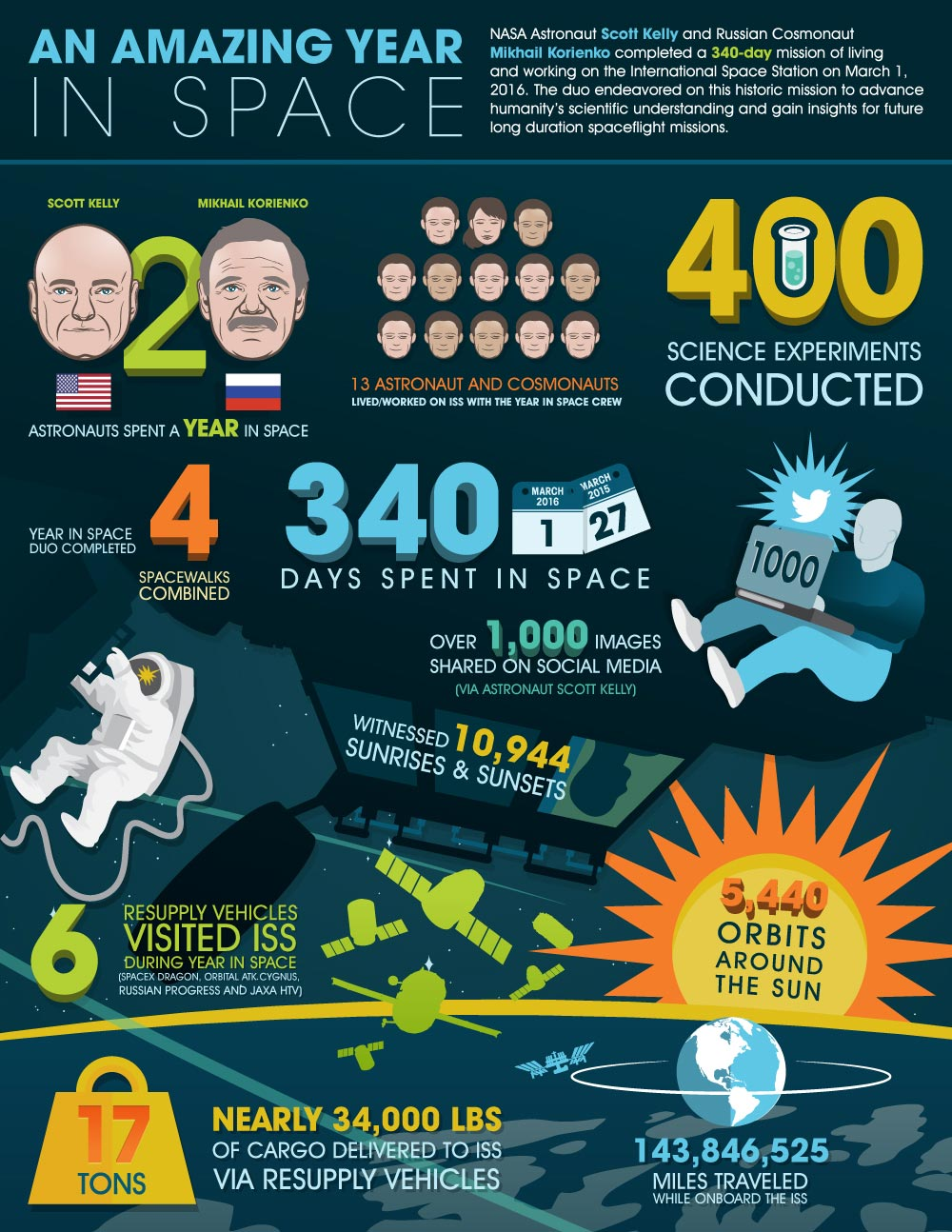 blog scott kelly infographic